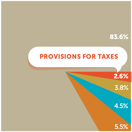 Provisions for Taxes